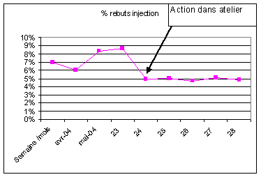 Réduction rebuts injection plastique